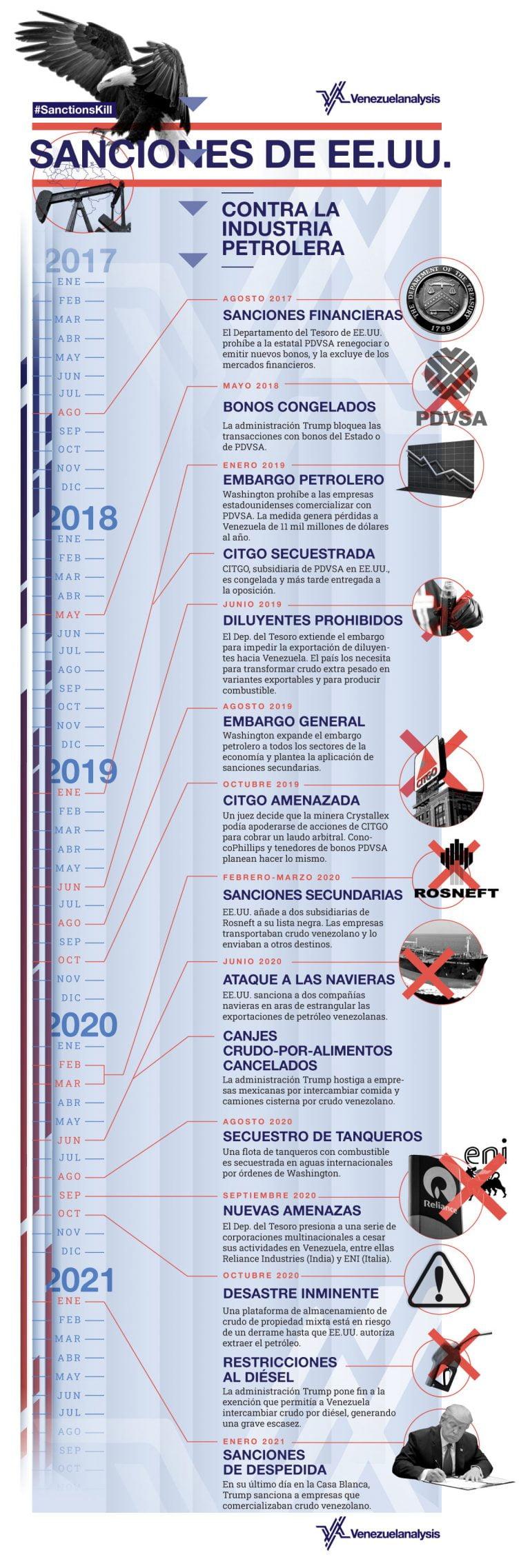[INFOGRAFÍA] Las sanciones contra la industria petrolera venezolana